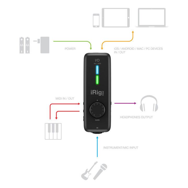 IK Multimedia iRig Pro I/O 10